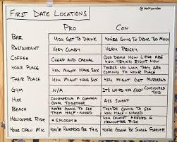 first date locations